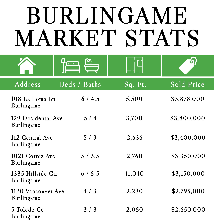 Market_Stats_Burlingame_HOLIDAYS_Email_Blast.png