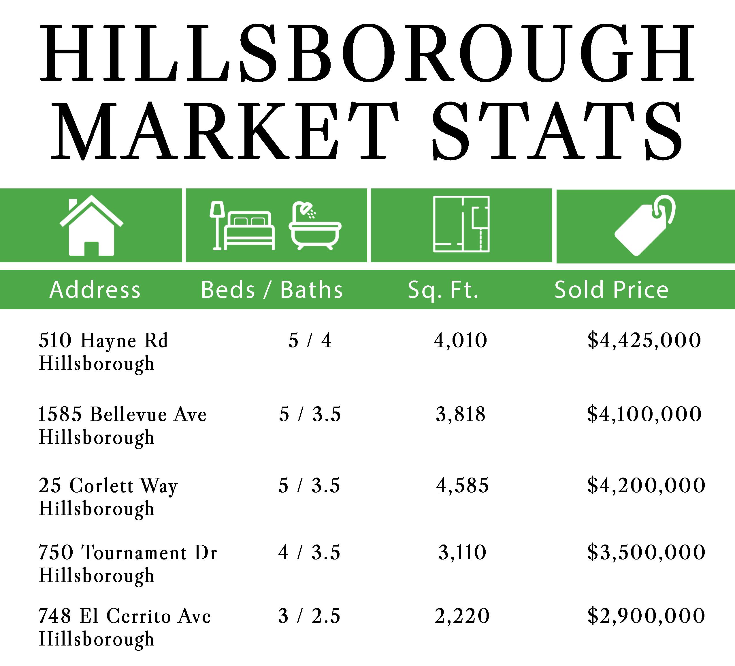 Market_Stats_Hillsborough_HOLIDAYS_Email_Blast.png